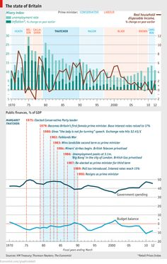 Daily chart: Thatchers Britain | The Economist