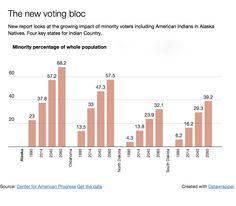 Demographic shifts and the Native voting block — High Country News
