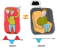Troubles-bipolaires.com : nature des troubles bipolaires