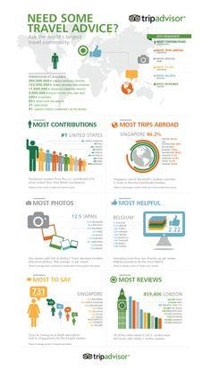 Quel pays contribue le plus à chacun des volets (Contributions, photos, appréciations, etc.. ) de TripAdvisor ?