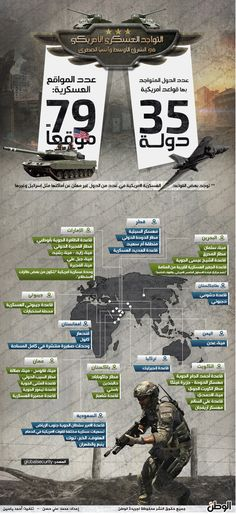 infographic war