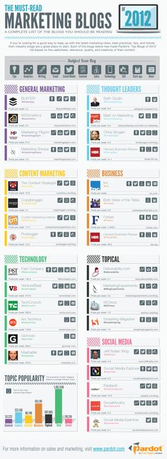 Los blogs de marketing más leídos de 2012 #infografia #infographic #marketting @socialmedia