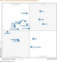 Gartner magic quadrant for treasury and trading core systems 2012