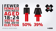 In the last election, 50% of men aged 18-24 voted - but only 39% of women did. Will this change in 2015? #StandUp http://standup.news.sky.com