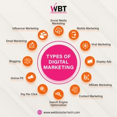 #DigitamMarketing  Digital Marketing is done for your business growth and company transformation. There are various types of Digital Marketing such as SEO, SMO, SMM, SEM, E-Mail Marketing, PPC  #bestwebdevelopmentcompany #seo #SMO #SMM #SEM #PPC #EMailmarketing #contentmarketing #affiliatemarketing #influencemarketing #blogging #bestdigitalmarketing #topdigitalmarketingcompanyinindia #topwebsitedevelopment #bestwebsitedesigncompany #webboostertech #nagpur #stayhome #staysafe Viral Marketing, Email Marketing, Content Marketing, Affiliate Marketing, Social Media Marketing, Best Web Development Company, Best Digital Marketing Company, Display Ads, Website Design Company