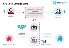 """Check this answer out! Explain the concept of """"Smart contract"""" in simple words? #blockchain #ethereum #startup"""
