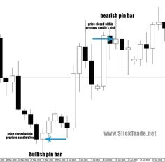 An Introduction To Pin Bars & How To Effectively Identify Them