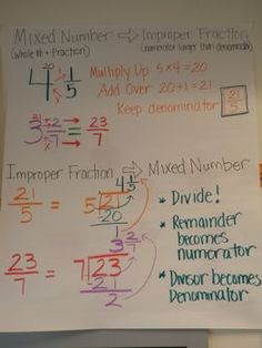 Anchor Charts - Math - Ms. Glantz - Fractions