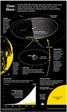 The asteroid 2012 DA14 will fly extremely close to Earth on Feb. 15, 2013, but is no threat to the planet.