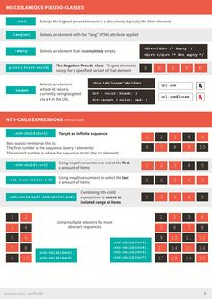 The Ultimate CSS Selectors Cheatsheet 4 Web Design Examples, Simple Web Design, Web Design Tools, Web Design Tutorials, Tool Design, Sharepoint Design, Css Cheat Sheet, Learn Html And Css, Programming Tutorial