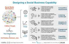 Social business, entreprise 2.0 : clients, employes, vous n'avez oublie personne ?