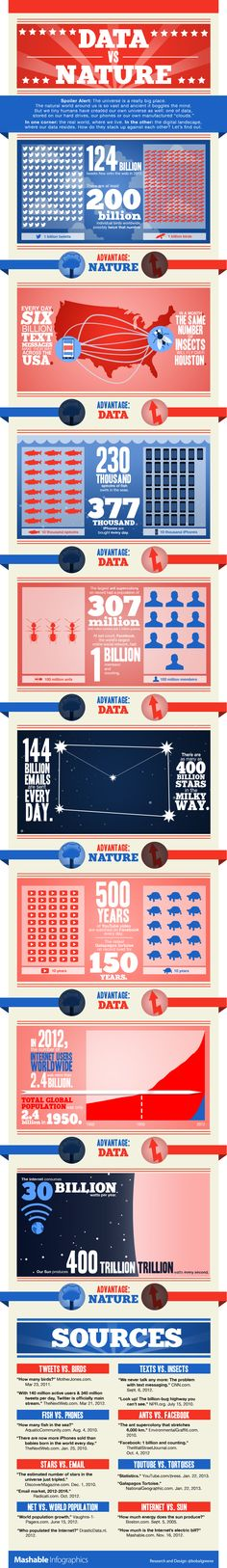 Are there more ants in a colony than members of Facebook? Compare stats from the physical and digital world with this infographic.