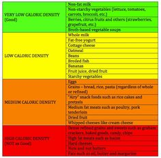 What We Eat: Caloric Density Table