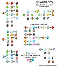 Dragon City Full Breeding Guide