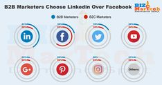 B2B Marketers Choose Linkedin over Facebook  #b2b #market #sales #lead #linkedin #facebook #twitter #youtube #google #pinterest #instagram #others #percentage