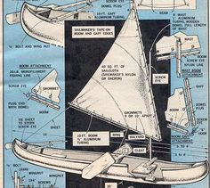 CONVERT YOUR CANOE TO SAIL by Clint McGirr Few craft are simpler to rig or more adaptable to sailing than a canoe. They are also excellent for learning to sail. And fortunately, a canoe sailing rig is cheaply made. The, rig is easily assembled to the canoe and easily disassembled for storage or paddling. The only part permanently attached to the canoe is the mast step, a block of wood with a hole drilled in it to hold the mast butt. It is epoxied to the bottom of the canoe and in no way…