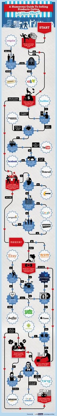 A Humorous Guide to Selling Products Online [Infographic]