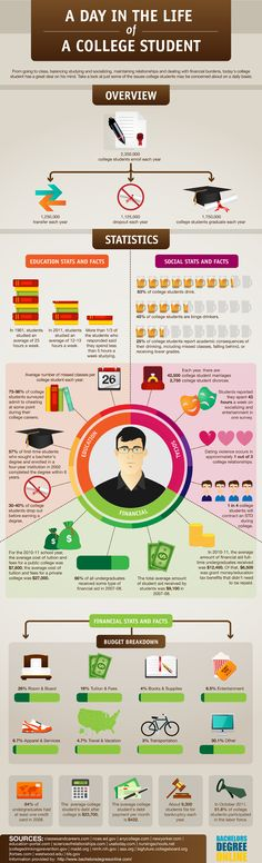 A day in the life of a college student [infographic] #college #life #tips #student
