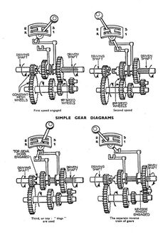 Diagram showing a three-speed gearbox. First, Second and Reverse gears are 'crash' engagement, while third is direct drive. The constant-m...