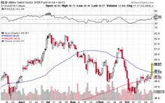 Utilities sector exchange traded funds jumped Monday, leading market gains after companies like Southern Co. (NYSE: SO) and Dominion Resources (NYSE: D) revealed strong third quarter results on strong summer electricity demand to beat the heat. Stock Charts, The Selection