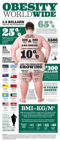 ATTENTION! Read these facts about our worldwide unfortunate obesity epidemic. INTERESTED IN WELLNESS, FITNESS, HEALTH, BEAUTY and Living a SUCCESSFUL LIFE? FOLLOW my NEW BLOG!  INTERESSIERT AN WELLNESS, FITNESS, GESUNDHEIT, SCHÖNHEIT und an einem ERFOLGREICHEN LEBEN? FOLGE meinem NEUEN BLOG!  T'INTERESSA il BENESSERE, FITNESS, la SALUTE, BELLEZZA e vivere una VITA PIENA DI SUCCESSO? SEGUI il mio NUOVO BLOG! >>>  http://wp.me/3SDCC