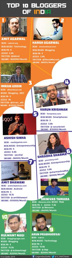 Top 10 Professional Bloggers in India 2014 #infographic