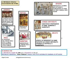 Mappa storia: Repubblica Romana suddivisione dei poteri