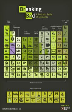 The periodic table of breaking bad breaking bad periodic table breaking bad 3 breaking bad birthday periodic table wall ideas film posters chemistry bmx racing call saul heisenberg urtaz Choice Image