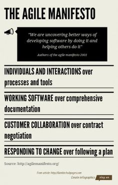 The agile manifesto | agile development | infographic | link : post | ram2013