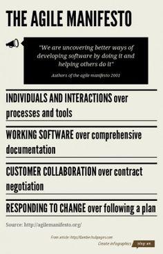 The agile manifesto | agile development | infographic | link : post | ram2013