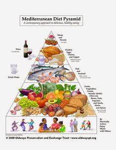Dieta śródziemnomorska - zasady diety | Chilli, Czosnek i Oliwa | blog kulinarny