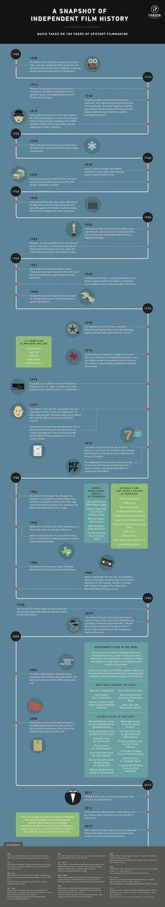 100 años de cine indie en una infografía - filmin