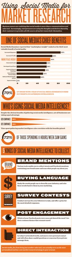 Market  Research in the #SocialMedia Age #infographic