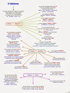 Paradiso delle mappe: Fonologia 1 media Italian Language, Learning Italian, Writer, Study, Teaching, School, Alphabet, Studio, Learn Italian Language