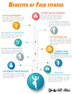 #FITNESS #folkfitness #dance #workout #benefits #weightloss