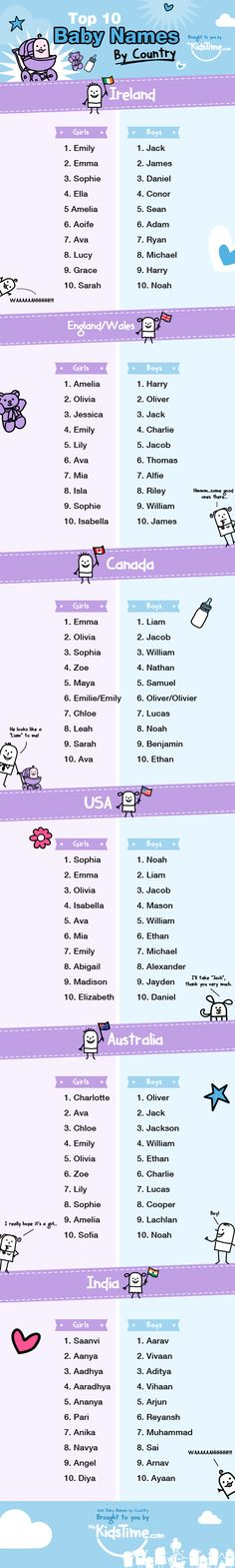 So what were the most popular baby names last year? Check our fun baby names by country infographic to find out!
