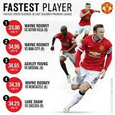 2014/15 season fastest player stats