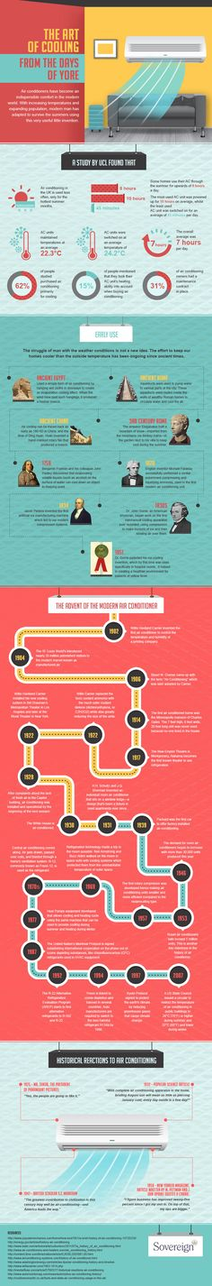 The Art of Cooling – 100 Years On #Infographic #HomeImprovement #History
