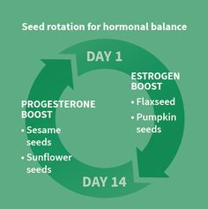 How to use seed rotation to regulate your menstrual cycle