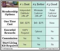 How Much Does it Cost to Join Young Living Essential Oils as a Customer, Wholesale Customer and Distributor www.myoilawakening.com