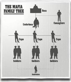 Ranks, Titles and Positions In The Mafia | Mafia Wiki | Fandom powered by Wikia