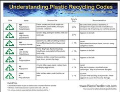 isac_h@p: Plastic code and bottles properties