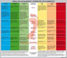 estilo-de-vida-alcalino-tabla-alimentos-alcalinos