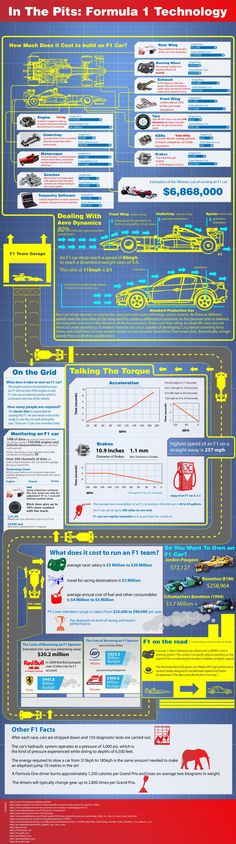 High cost of modern In the PIts: Formula 1 Technology Info-graphic, why cars are so expensive, its technology madness completely removed from normal motoring. In fact cars are somewhere between aviation & space engineering. Sprinter Van, Formula 1 Car, F1 Racing, Car And Driver, Fast Cars, Grand Prix, Good To Know, Fun Facts, Engineering