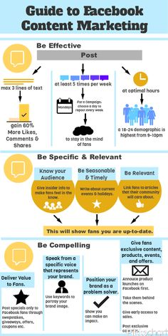 Guide to Facebook Content Marketing #infographic