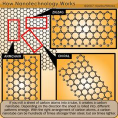 """Why can carbon nanotubes conduct electricity?  .HowStuffWorks """"Nanowires and Carbon Nanotubes"""""""