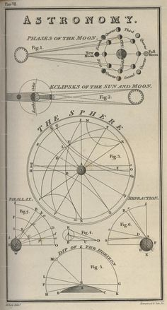 Phases Of The Moon (The Admiralty - Nories Navigation - 1877)