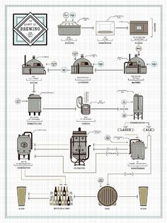 a nice commercial brewing process diagram