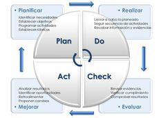 EVALUACIÓN EDUCATIVA. Como Proceso de Mejora Continua para la Calidad Educativa | Visión Industrial Lean Six Sigma, Best Teacher, Project Management, Personal Development, Acting, How To Plan, Industrial, Google, Check