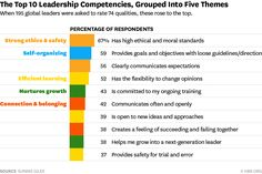 The Most Important Leadership Competencies, According to Leaders Around the World | Sunnie Giles for Harvard Blog, 15 March 2016